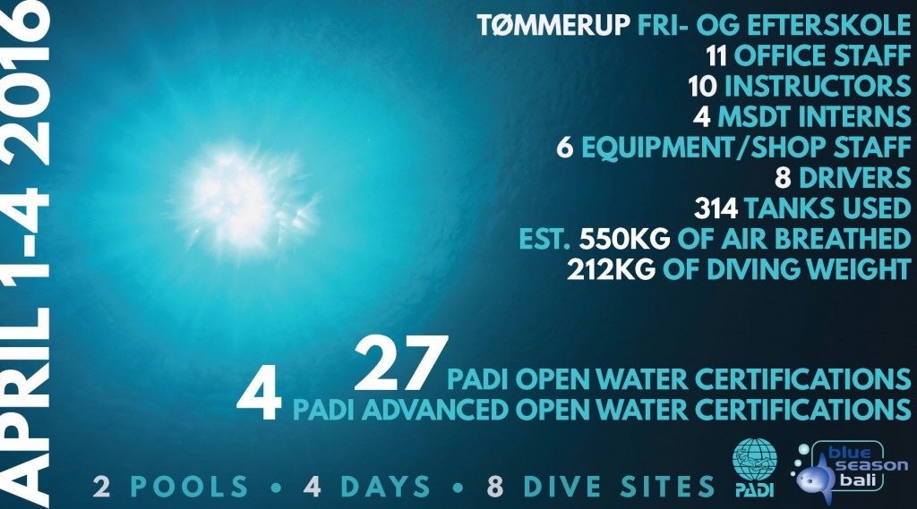 Tommerup Stats 1g-01